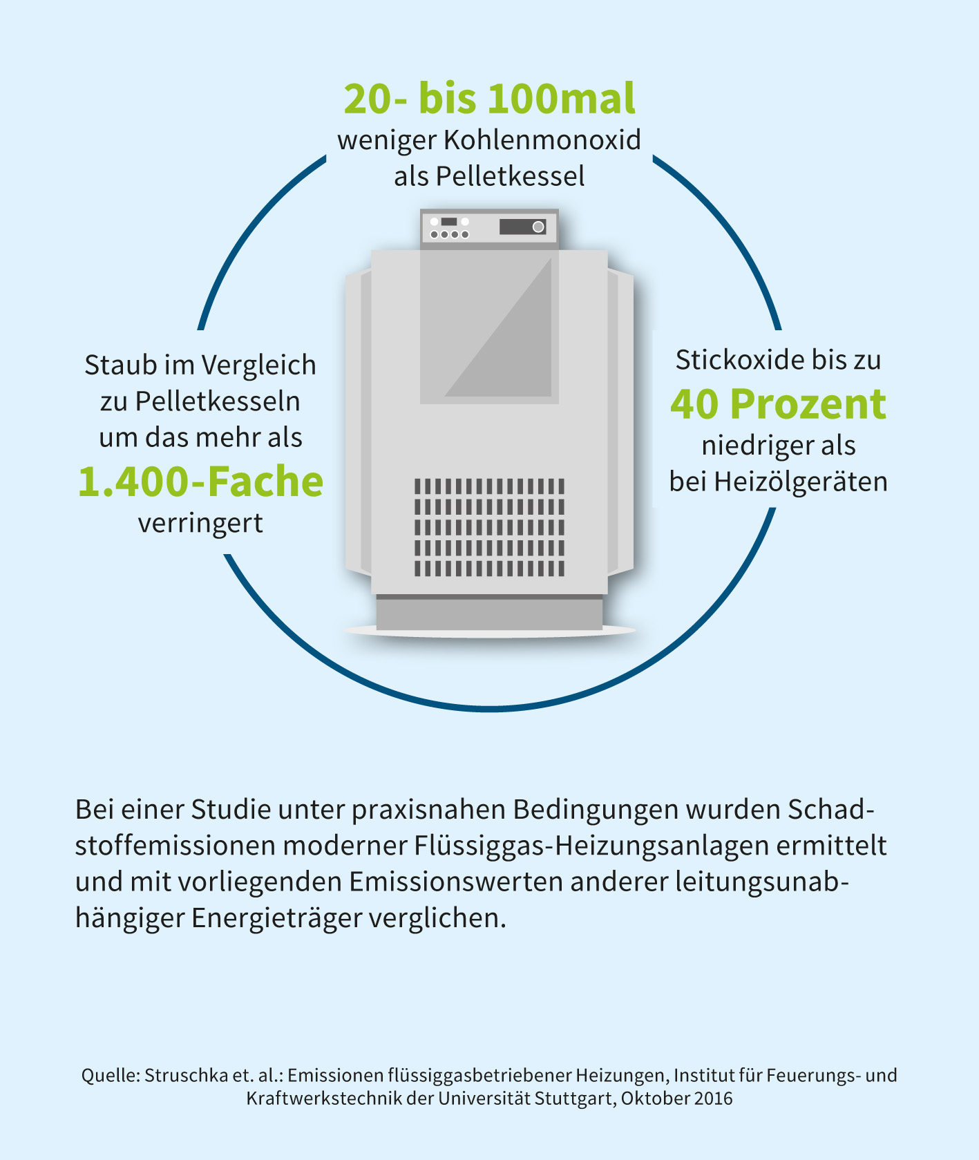Flüssiggas in Zahlen 2018 - Deutscher Verband Flüssiggas e.V.